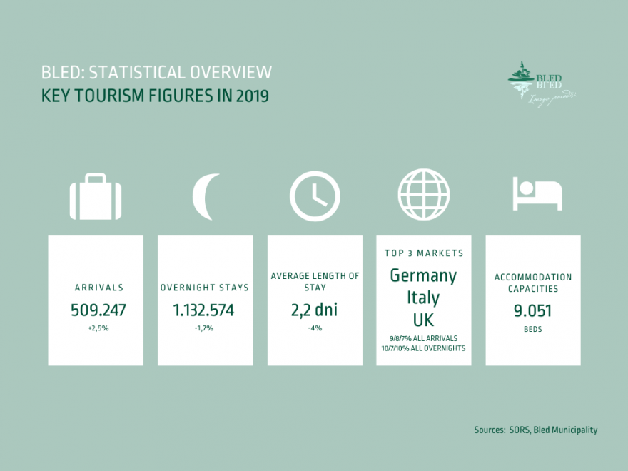 bled-statistical-overview-key-tourism-figures-2019